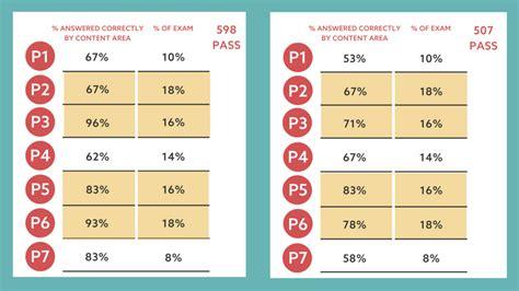 KAPS-1-and-2 Exam Passing Score