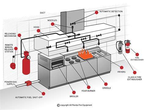 Kitchen Fire Suppression System Design Guide