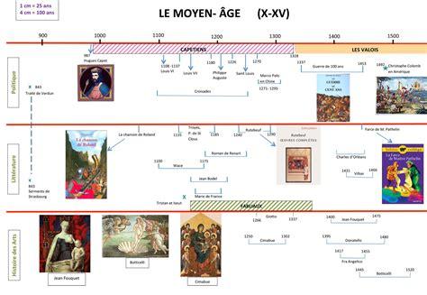 La Chronologie Du Moyen Age