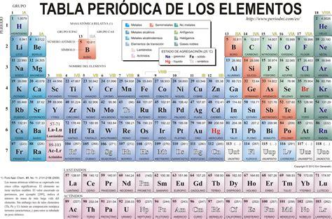 La Tabla Periodica De Los Elementos Quimicos Que Sabemos De No 101