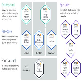 Latest AWS-Security-Specialty-KR Exam Registration