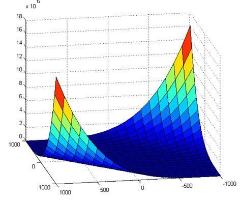 Matlab Calculo Diferencial Una Y Varias Variables Ejemplos Y Ejercicios Resueltos