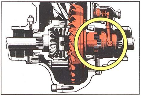 Meritor Differential Lock Manual