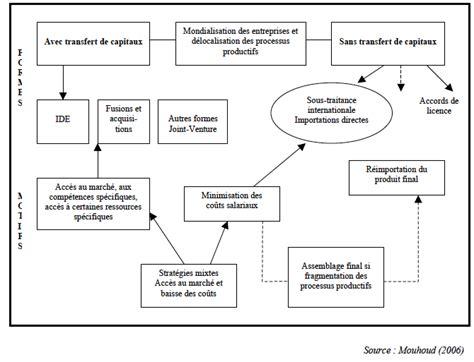 Mondialisation Et Delocalisation Des Entreprises
