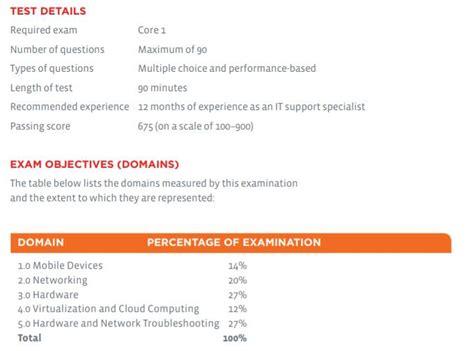 New 220-1002 Exam Experience