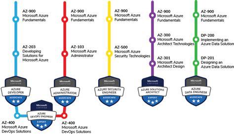New AZ-304 Test Objectives