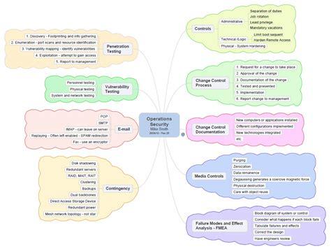 New CISSP-KR Test Questions