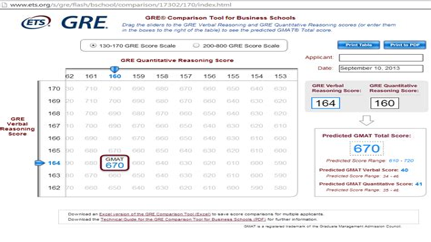 New GMAT Test Topics