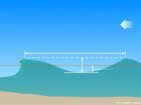 Ocean Wave Blank Diagram