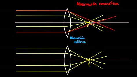 Optica Geometrica Fisica