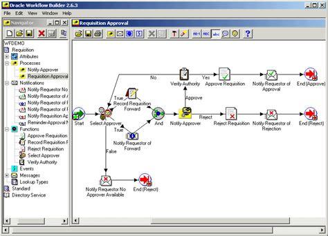 Oracle Workflow Builder User Guide