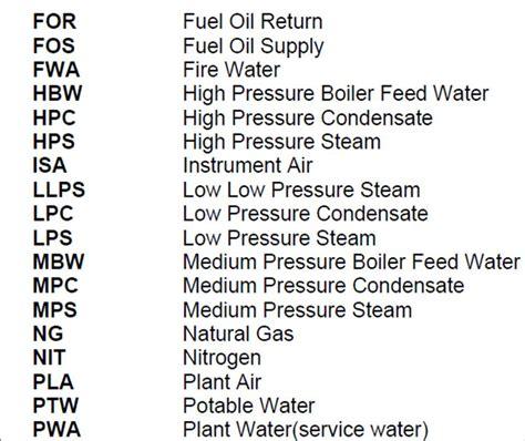 Piping Diagram Abbreviations
