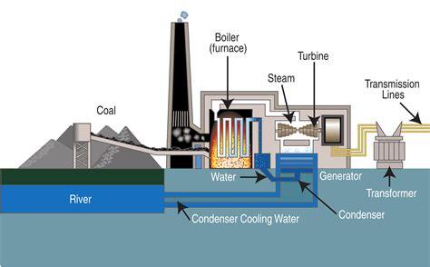 Power Plant To House Diagram