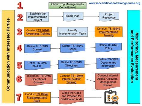 Process Flow Diagram Ts 16949