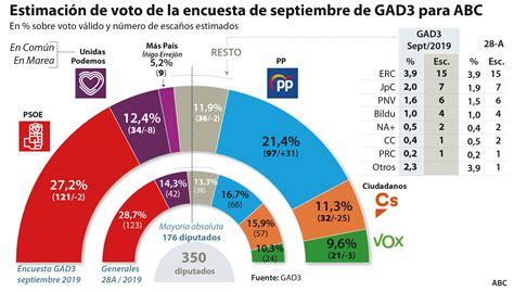 Pronosticos Electorales Con Encuestas Los Elecciones
