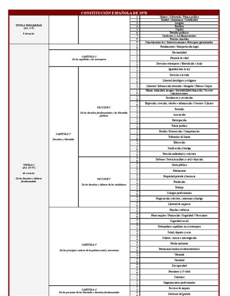 Resumen De La Constitucion Espanola