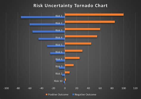 Risk Analysis Tornado Diagram
