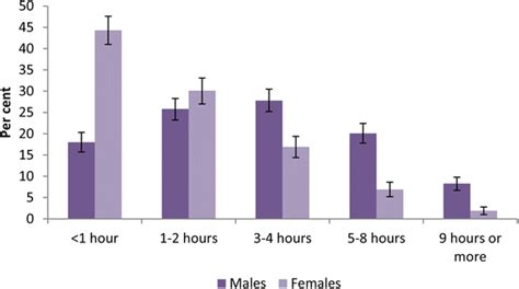 Sexuality Emotional And Behavioural Problems In Adolescents