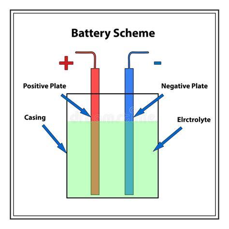Simple Battery Diagram