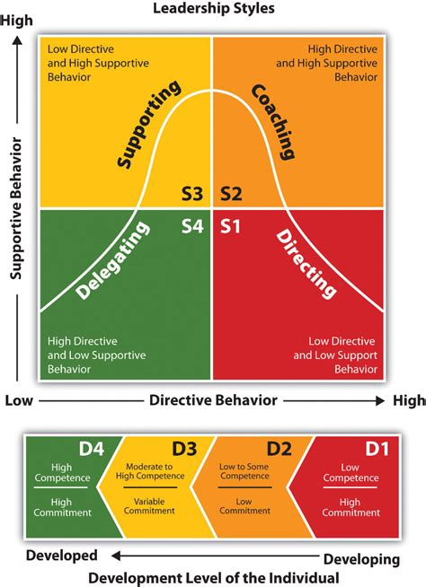 Situational Leadership Participation Guide