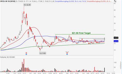 Spce Stock Price ::