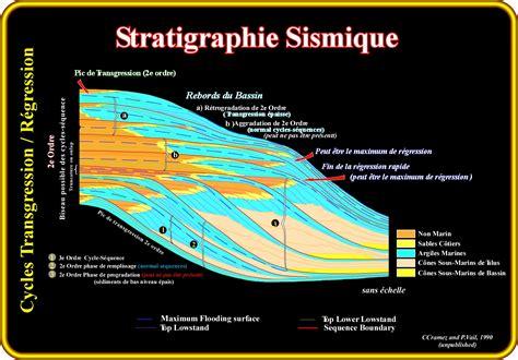 Stratigraphie sismique tertiaire de la mer du Nord