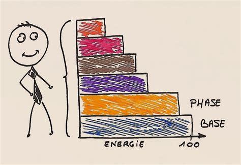 Structure Et Dynamismes De La Personalite Humaine