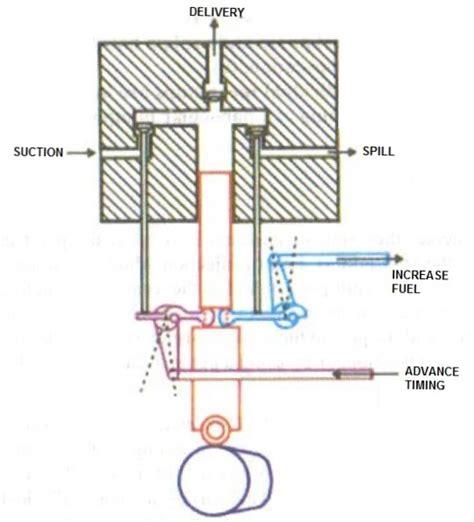 Sulzer Marine Engines Fuel Pump Timing Manual