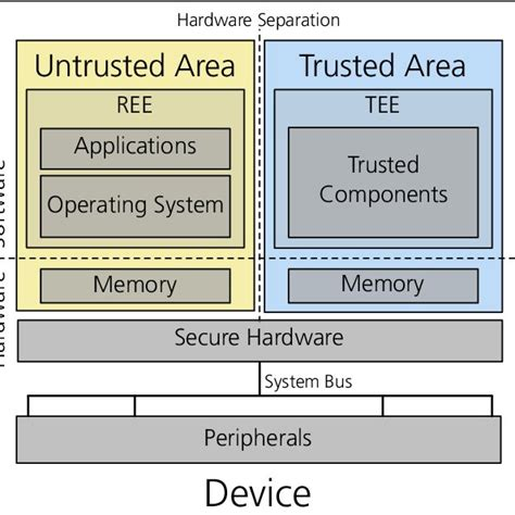 Supporting a Trusted Path for the Linux Operating System