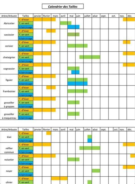 Tailles et greffes de nos arbres fruitiers