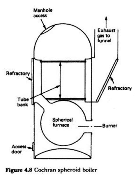 Thermax Boiler Operation Maintenance Manual