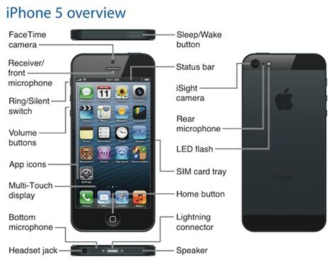 User Manual For Apple Iphone 5c