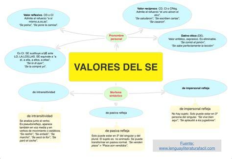 Valores De Se Valores Gramaticales De Se