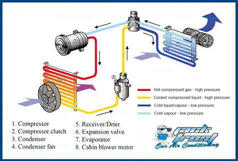 Vehicle Air Conditioning Diagram