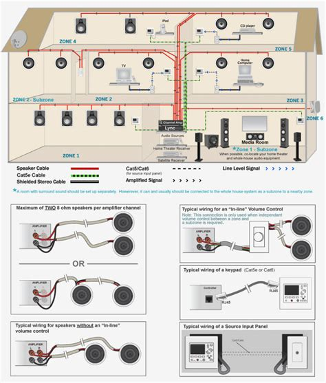 Whole House Audio System Wiring Diagram