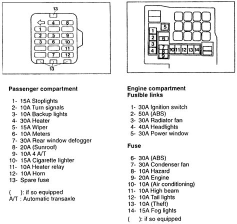 Fuse Box Diagram On Mitsubishi Galant