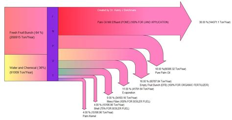 Sankey Diagram Creator