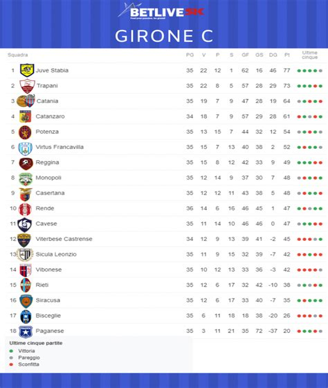 Download Serie D Girone C Table Ibook Google For Free Djvu At Dennaawa1 Zapto Org