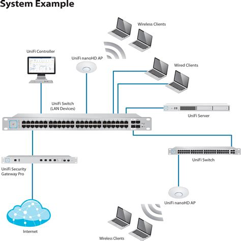 Ubiquiti Wiring Diagram